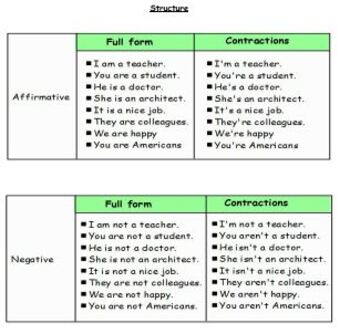 Verb to be and Possessive adjectives handout