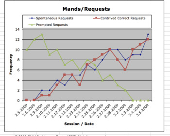 Verbal Behavior Data Sheet (mands/requests)
