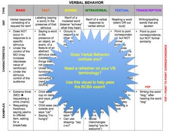 Verbal Behavior MADE EASY