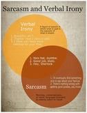 Verbal Irony vs. Sarcasm Infographic