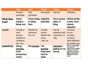 Verbals: (Gerunds, Participials, Infinitives) and Past and Present Participles