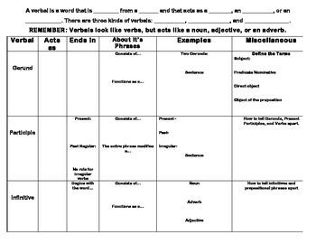 Verbals Notes Chart