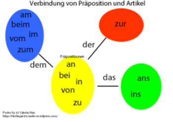 Verbindung zwischen Präposition und Artikel im Deutschen