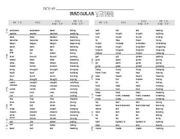 Verbs Chart
