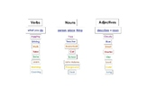 Verbs, Nouns, and Adjectives Matching Games