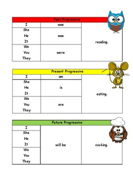 Verbs: Past, Present, and Future Tense