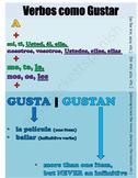 Verbs like Gustar Poster
