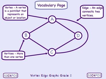 Vertex Edge Graphs Grade 2 Smartboard Math Lesson - Part 1