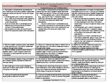 Vertical Alignment Common Core Standards 1-3