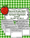 Vertical Alignment Common Core State Standards {Second Grade Math}