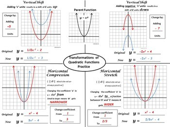 Vertical and Horizontal Transformations of Quadratic Equations - Interactive
