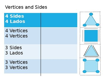 Identify Vertices and Sides in English and Spanish