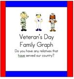 Veteran's Day Graph