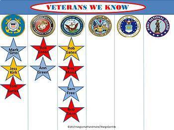 Veterans Day Honor Vets From All Military Branches By Margo Gentile