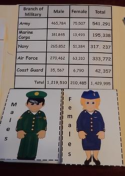 Veterans Day Activities- Interactive Notebook