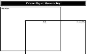 Veterans Day vs. Memorial day