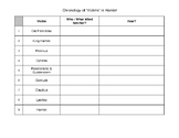 Victimology in William Shakespeare's Hamlet