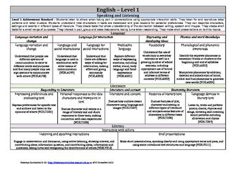 Victorian Curriculum F-10 - Level 1 - English