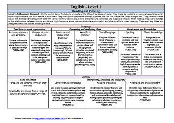 Victorian Curriculum F-10 - Level 1 - English
