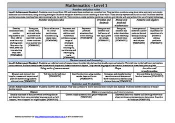Victorian Curriculum F-10 - Level 1 - Mathematics