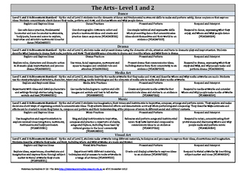 Victorian Curriculum F–10 - The Arts Level 1 & 2
