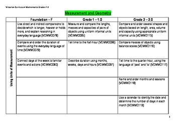 Victorian Curriculum Foundation - Grade 2 Mathematics Pathway