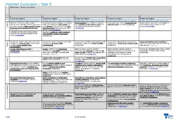 Victorian Curriculum as a Developmental Continuum