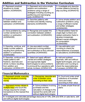 Victorian Maths Curriculum Organised by Topic and ALL Changes to AusVELS