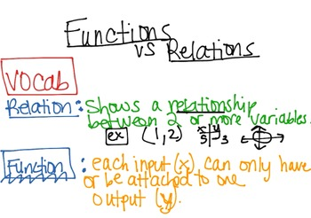 Video Lesson for Functions vs. Relations