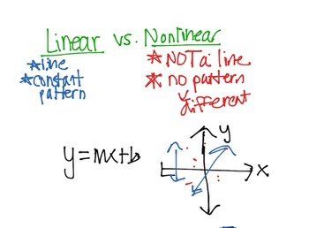 Video Lesson for Linear and Nonlinear Functions