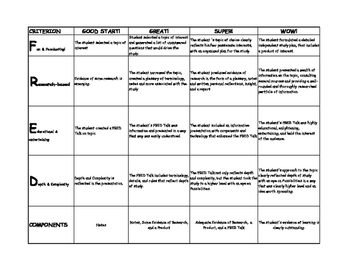 Research Based Video Project Rubric