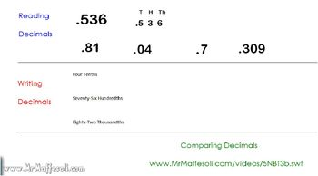 Video Tutorial 5.NBT.3 Read, Write, & Compare Decimals