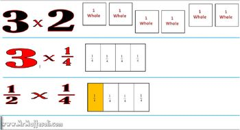 Video Tutorial 5.NF.4  Multiply a fraction or whole number by a fraction