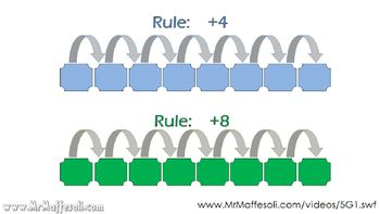 Video Tutorial 5.OA.3 Generate two numerical patterns using two given rules.