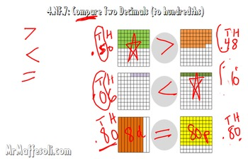 Video Tutorial: Common Core Math 4.NF.7 - Compare Two Decimals