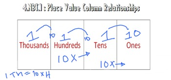 Video Tutorial: Common Core Math Standard 4.NBT.1 (Place Value Relationships)