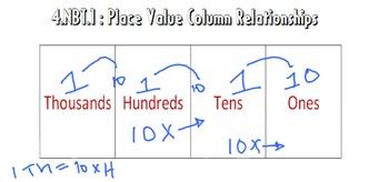 Video Tutorial: Common Core Math Standard 4.NBT.1 (Place Value Relationships)
