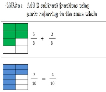 Video Tutorial: Common Core Math Standard 4.NF.3a (+,- Fractions in Same Whole)