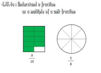 Video Tutorial: Common Core Math Standard 4.NF.4a (Fraction as multiple of 1/b)