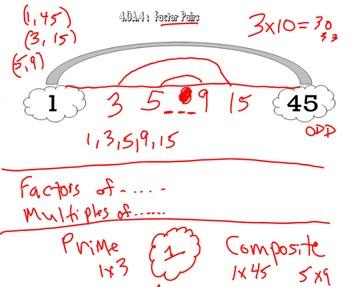 Video Tutorial : Common Core Math Standard 4.OA.4 (Factor Pairs)