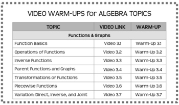 Video Warm-Ups: Functions and Graphs