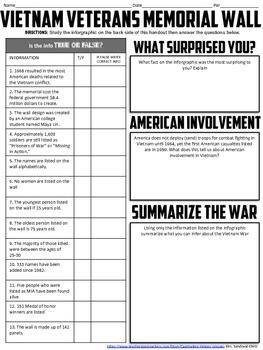 Vietnam Memorial Wall Infographic Analysis