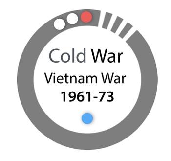 Vietnam War 1961-1973 - Cold War Keynote