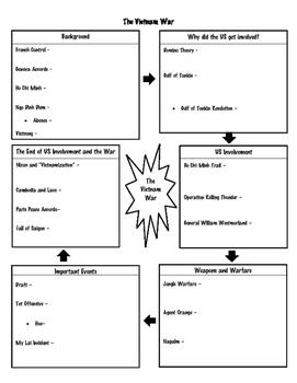Vietnam War Graphic Organizer Notes and Key