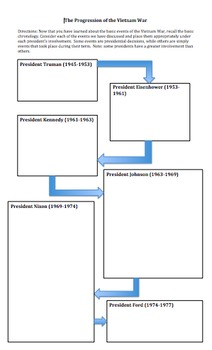 FREE!!-Vietnam War Timeline Review Activity