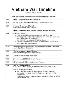 Dates of vietnam war in Perth