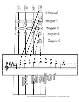 Violin Fingerboard Chart for E Major Pentascale