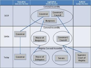 Virginia Government (VS3d & VS10a)
