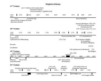 Virginia History timeline 4th Grade SOL