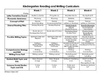 Virginia Kindergarten Curriculum Outline